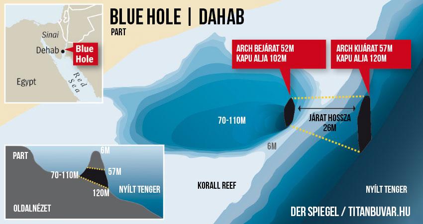 Blue Hole, Dahab, Egyiptom, Búvár, Búvárkodás, Merülés, Titanbuvar