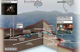 Thai barlangi baleset és a búvármentés